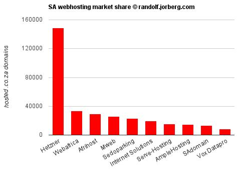 co.za webhosting companies